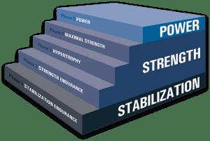 NASM Optimum Performance Training Model